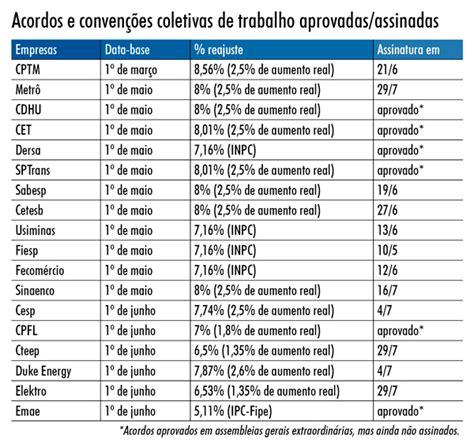 aumento salarial no parana construcao civil 2016 2017 reajuste salarial construo civil pr 2016 2017 reajuste