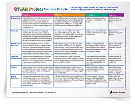 How To Create Rubrics That Will Enhance Steam Projects In