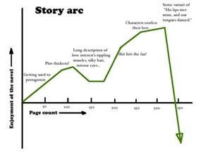 story arc template the scotch starter serials