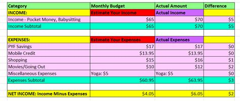 how to make a home budget plan 3 make a weekly monthly yearly budget budgeting4teens