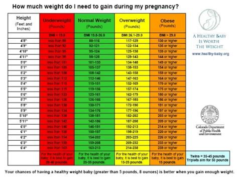 weight management during pregnancy weight gain chart during pregnancy