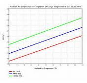 Supercharger CDT Vs Ambient Temperature  Graph Shows How A