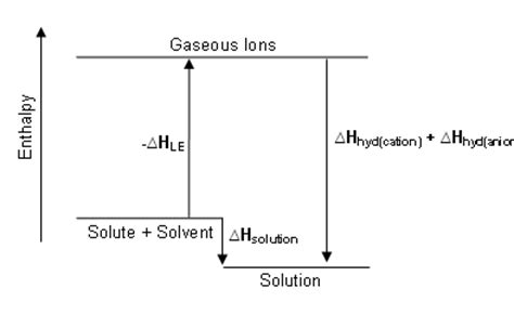 h hydration enthalpy enthalpy change of solution