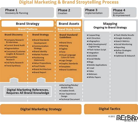brand development process template brand development process template new process steps to