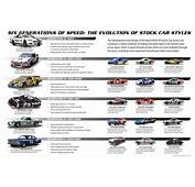 The Evolution Of NASCAR Vehicles  Stock Car History