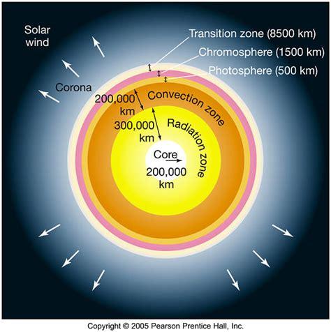 astronomy 122 the sun