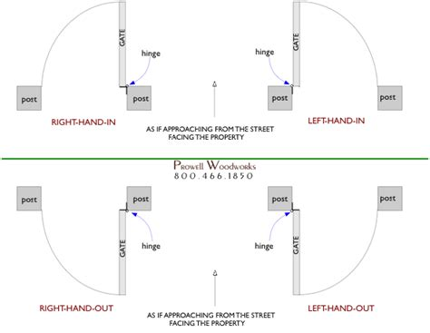 door swings explained picking locks on door diagrams electronic lock diagram