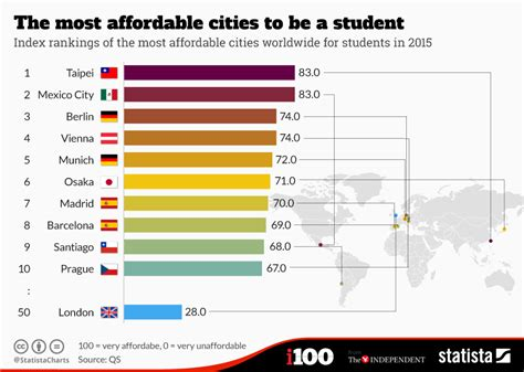 most affordable cities in the us chart the most affordable cities to be a student statista