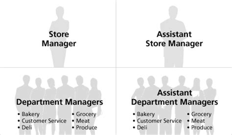 average salary oakley store manager southern wisconsin bluegrass association