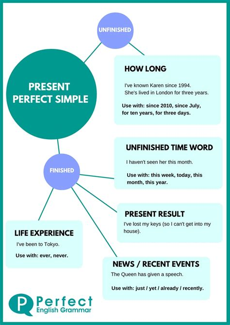 by the time future perfect english exercises practice using the present perfect tense in english