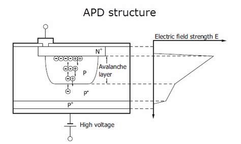 avalanche photodiode failure modes genio italiano giuseppe cotellessa guide to selecting a photodetector
