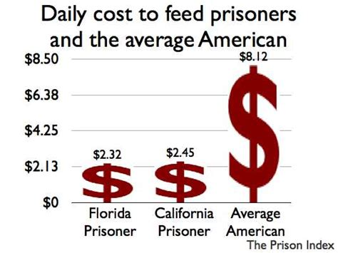 average cost of food daily cost to feed prisoners and the average american