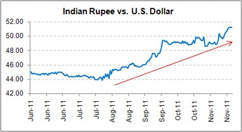 currency converter inr to usd indian rs rate forex trading