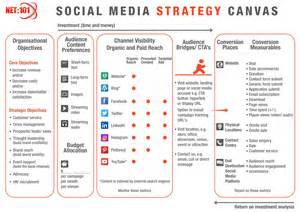 social media strategy template the net 101 social media strategy template net 101