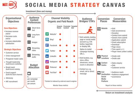 social media communication plan template social media strategy canvas exercise