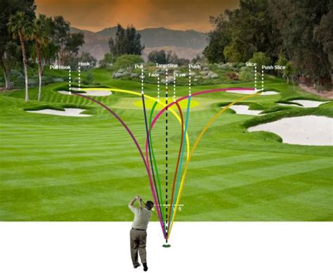golf swing hook golf ball flight diagram free online golf tips