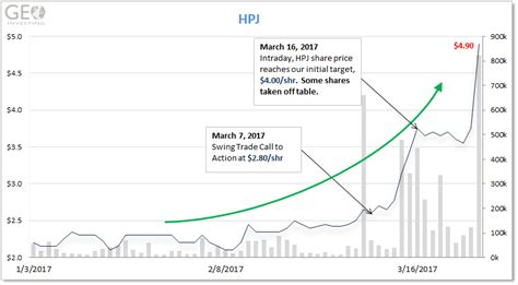 swing trade definition swing trade on hpj winding down more on the way