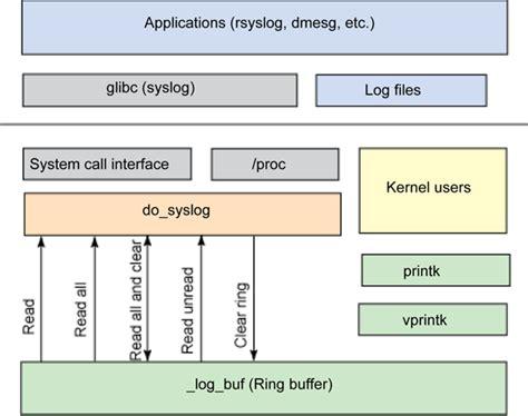 linux logging