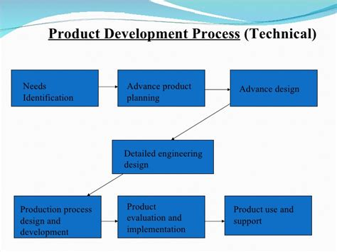 biopharmaceutical processing development design and implementation of manufacturing processes books production operations management