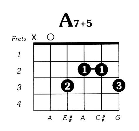 Ukulele Chords A7