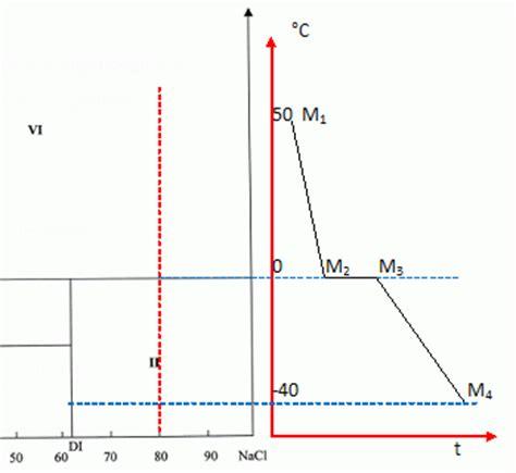 variance diagramme binaire solide liquide diagramme binaire eau nacl duret de l eau potentiomtrie