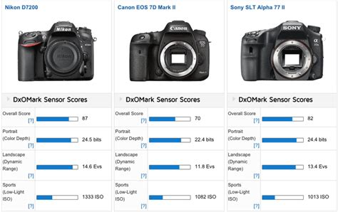 which is best canon or nikon of course the nikon d7200 is the best aps c