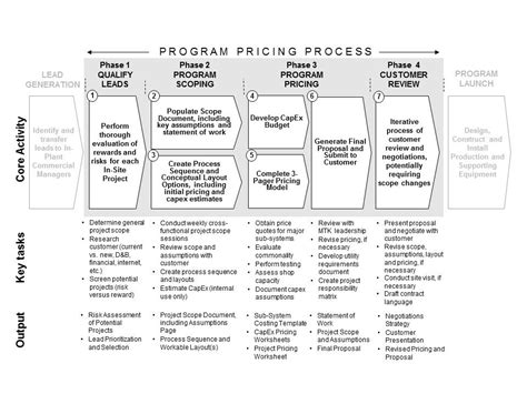 business process review template pretty business process review template ideas resume