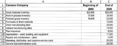 schedule of cost of goods manufactured template solved cost of goods manufactured consider the