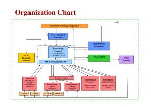 business structure template smart way of organization structure of a company