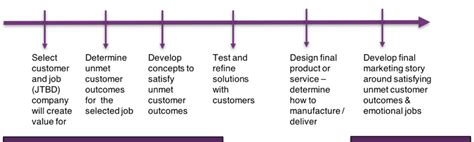 design thinking outcomes design thinking jobs to be done outcome driven innovation