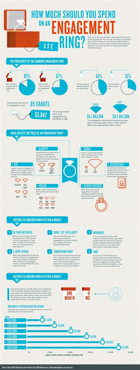 how much should you spend how much should you spend on an engagement ring visual ly