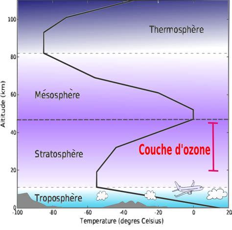 couching definition couche d ozone wikip 233 dia