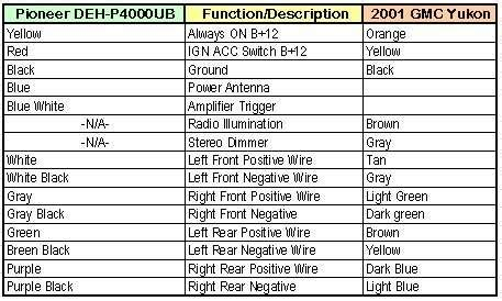 solved i want to no the speaker color diagram in a 2000 fixya