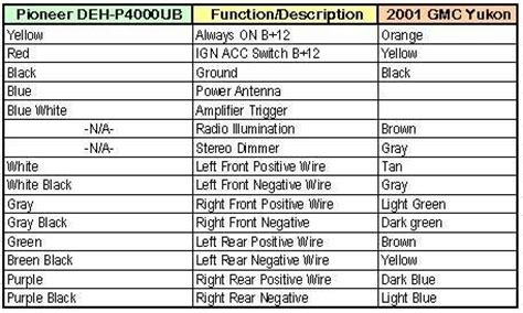 2001 gmc yukon stereo wiring diagram 2001 wirning diagrams