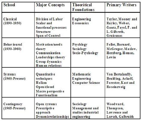 Perilaku Organisasi Konsep Dasar Dan Aplikasinya Buku Manajemen paradigma teori organisasi teori dan perilaku organisasi