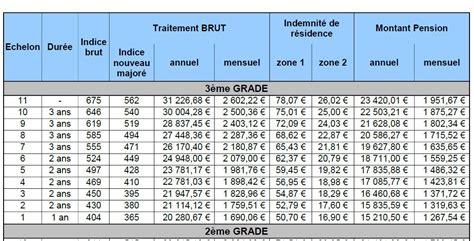 valeur point dindice fonction publique 2016 t mt m n 176 298 cat 233 gorie b un 171 r 233 ajustement technique