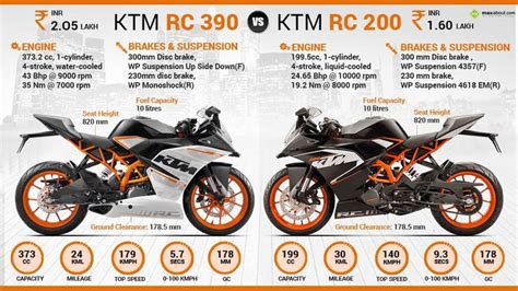 Ktm Auto Info by Ktm Rc 200 Vs Ktm Rc 390 Maxabout Autos