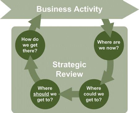 strategic business review template how to carry out a strategic business review goldsbrough