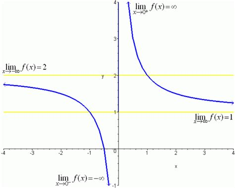 limit approaches infinity limits involving infinity