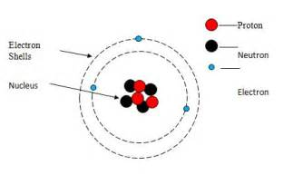 Where Are Protons Found In The Atom Tutorial 1 Simple Atomic Structure