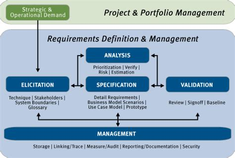 list of requirements management tools the making of micro focus caliberrm requirements management software