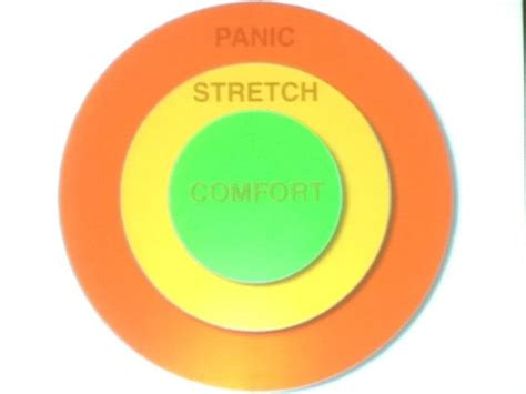 comfort zone stretch zone panic zone when magic happens what are you waiting for 171 royce