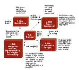 Risk mitigation planning implementation and progress monitoring