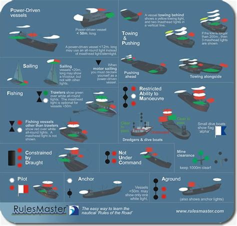 boat navigation rules this mousemat is a handy reference for international