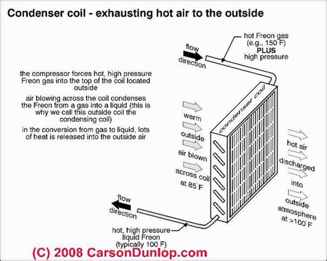 outside ac unit diagram air conditioning condensing coil schematic c carson dunlop