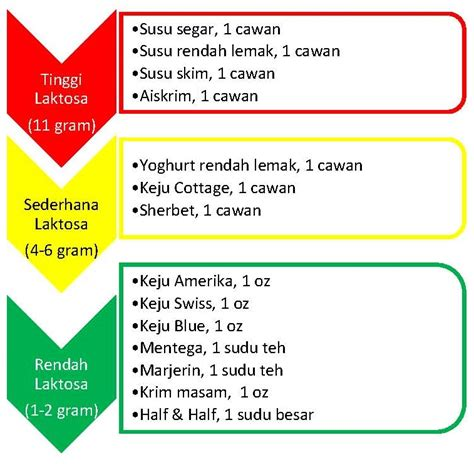 Formula Rendah Laktosa intoleransi laktosa diagnosis rawatan portal myhealth