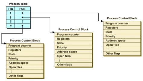 Process Table by Process Management