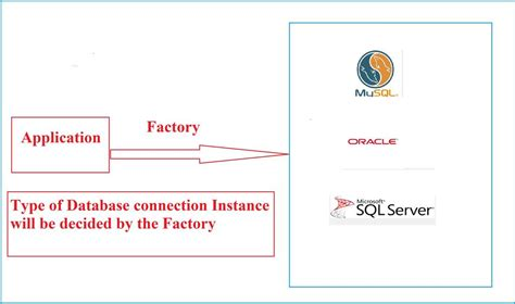 factory pattern simple exle c understanding gof design pattern with simple exles