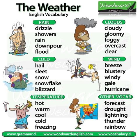 imagenes english day click on weather vocabulary
