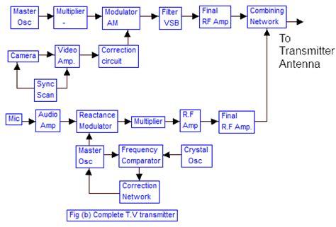 am broadcast transmitter block diagram tv television transmission d e notes